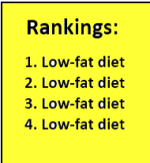 Diets ranked and raked