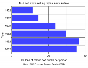 Two upward trends: drinking calories and getting diabetes