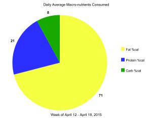 My low-carb week in review: April 12 – April 18, 2015
