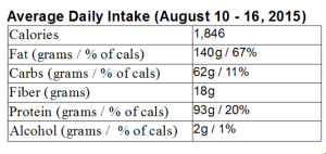 My LCHF week in review: August 10 – 16