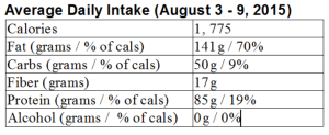 My LCHF week in review: August 3 – 9