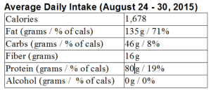 My LCHF week in review: August 24 – 30