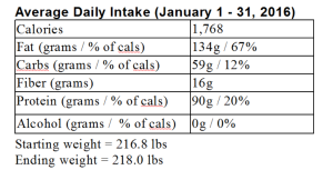 My LCHF month in review: January 2016